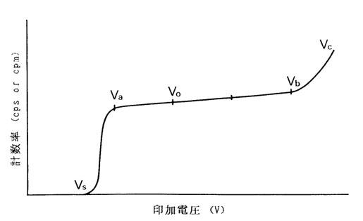 放射線計測-(1) GM 計数管の特...